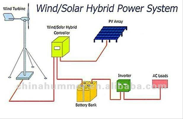 Hummer_600w_solar_poww solar wind diagram 300w windsolar hybrid system wiring diagram home